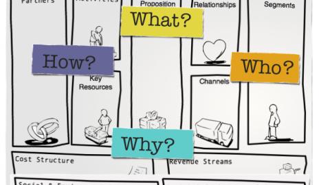 Business Model Canvas: la visione d'insieme