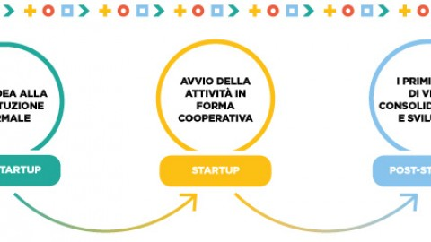 Coopstartup, in poche parole.