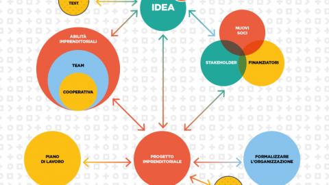 Startup: vi suggeriamo un percorso