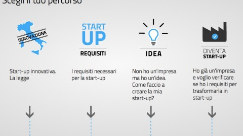Startup innovative e startup innovative cooperative